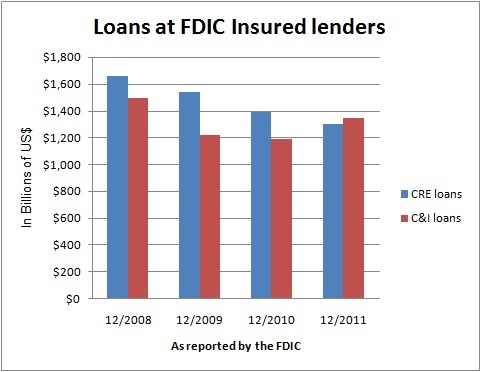 Commercial loans at FDIC insured institutions