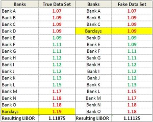 impact of one bank manipulating the LIBOR rate